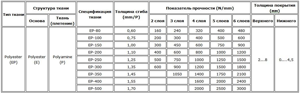 Характеристики слоёв ТК-200